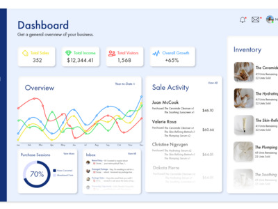 I examined dashboards from ...